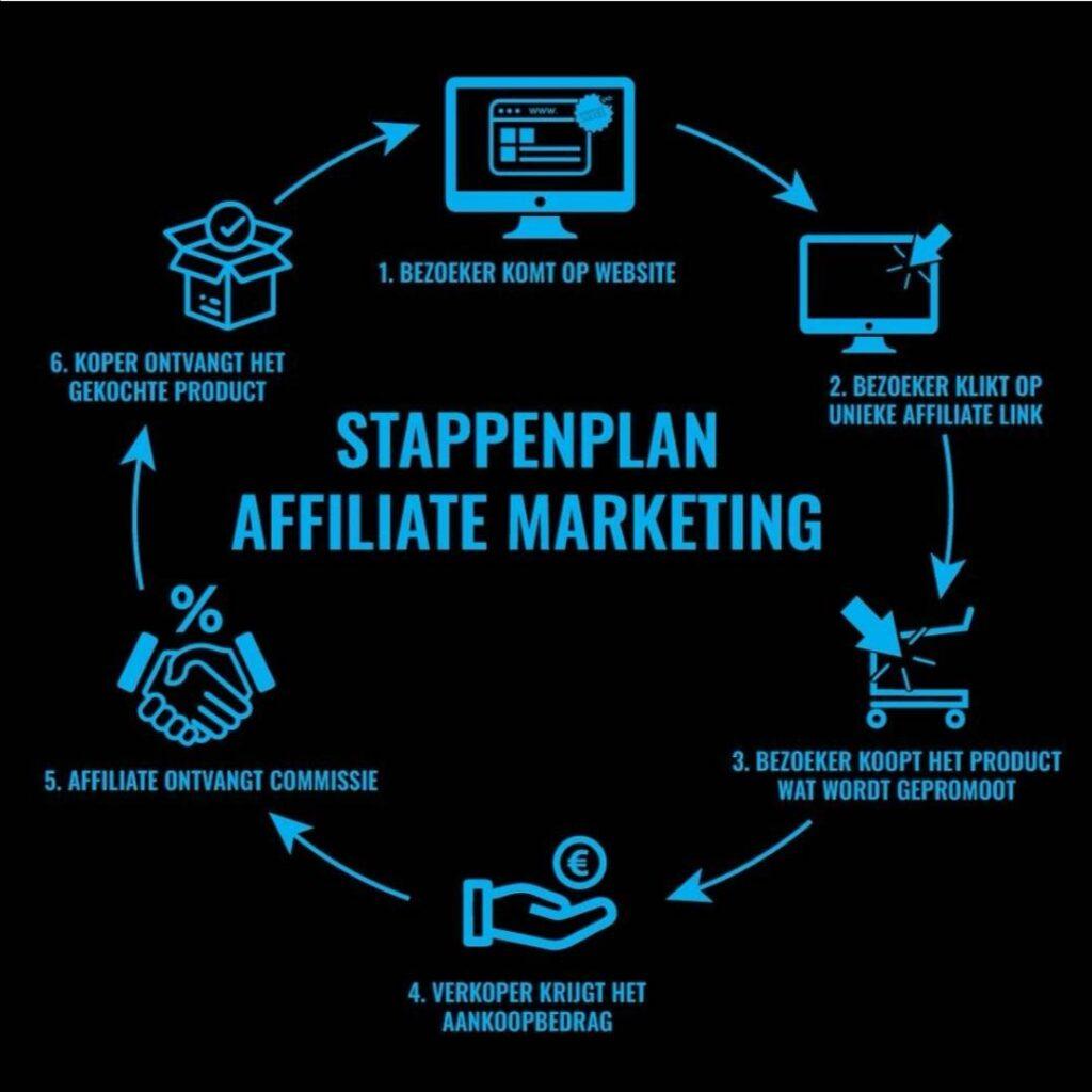 Op deze foto zie je het Affiliate marketing stappenplan