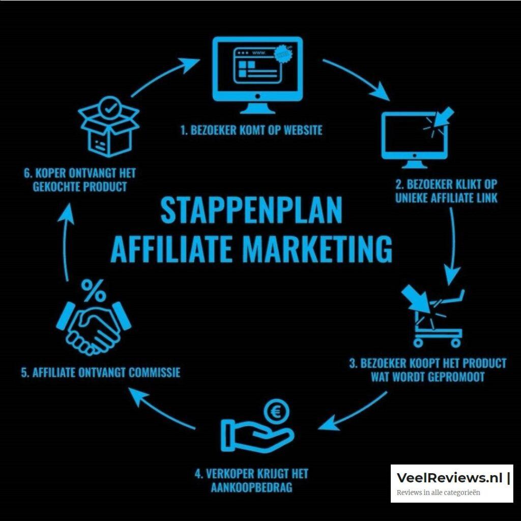 Op deze foto zie je hoe Affiliate Marketing werkt