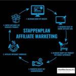 Affiliate Marketing voor beginners + Tips