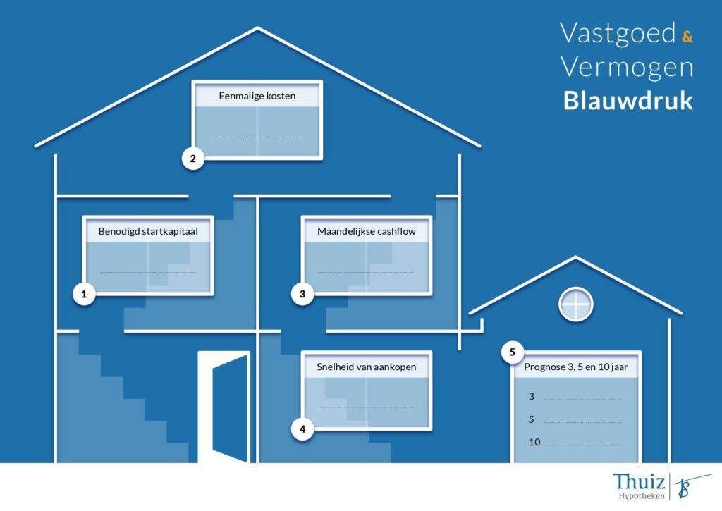 Op deze foto zie je Vastgoed vermogen blauwdruk als extra optie op Vastgoed Community